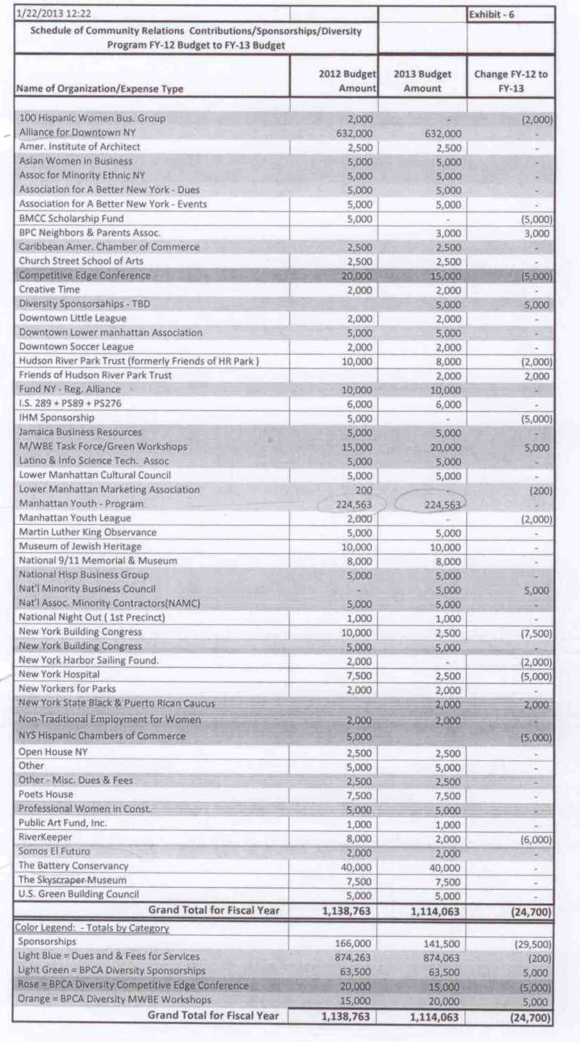 Grants page of 2012 budget