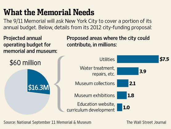 911 memorial budget