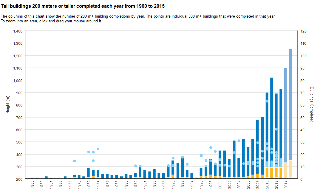 Graph of new tall buildings per year