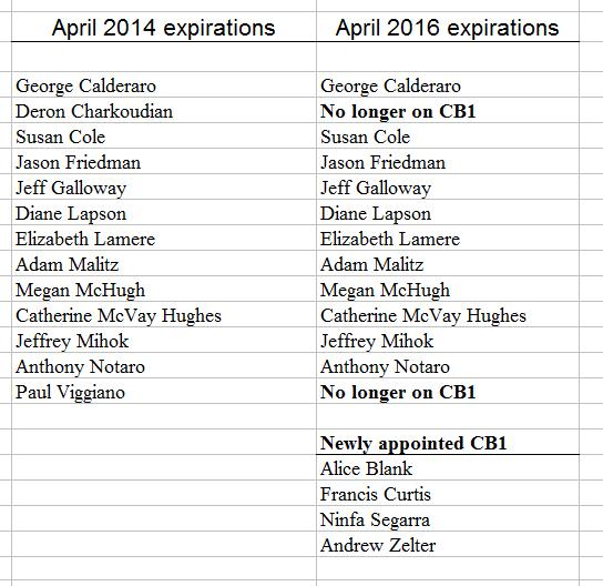 New CB1 April 2014