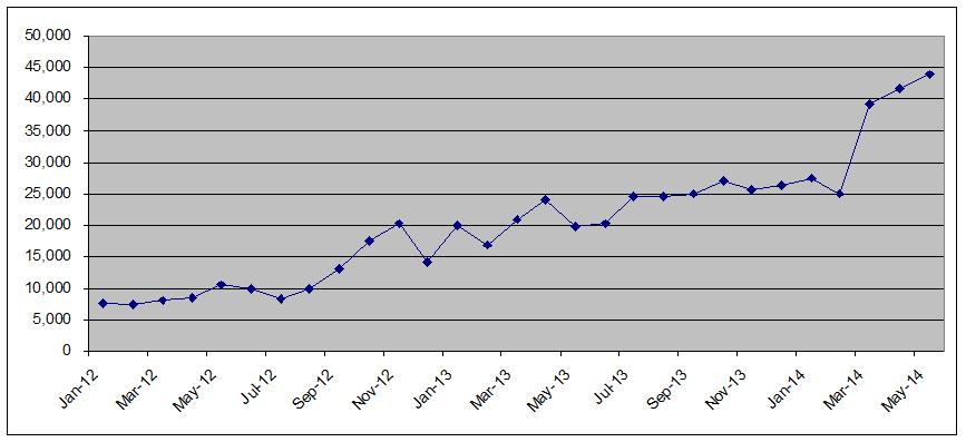 Ratings May 2014