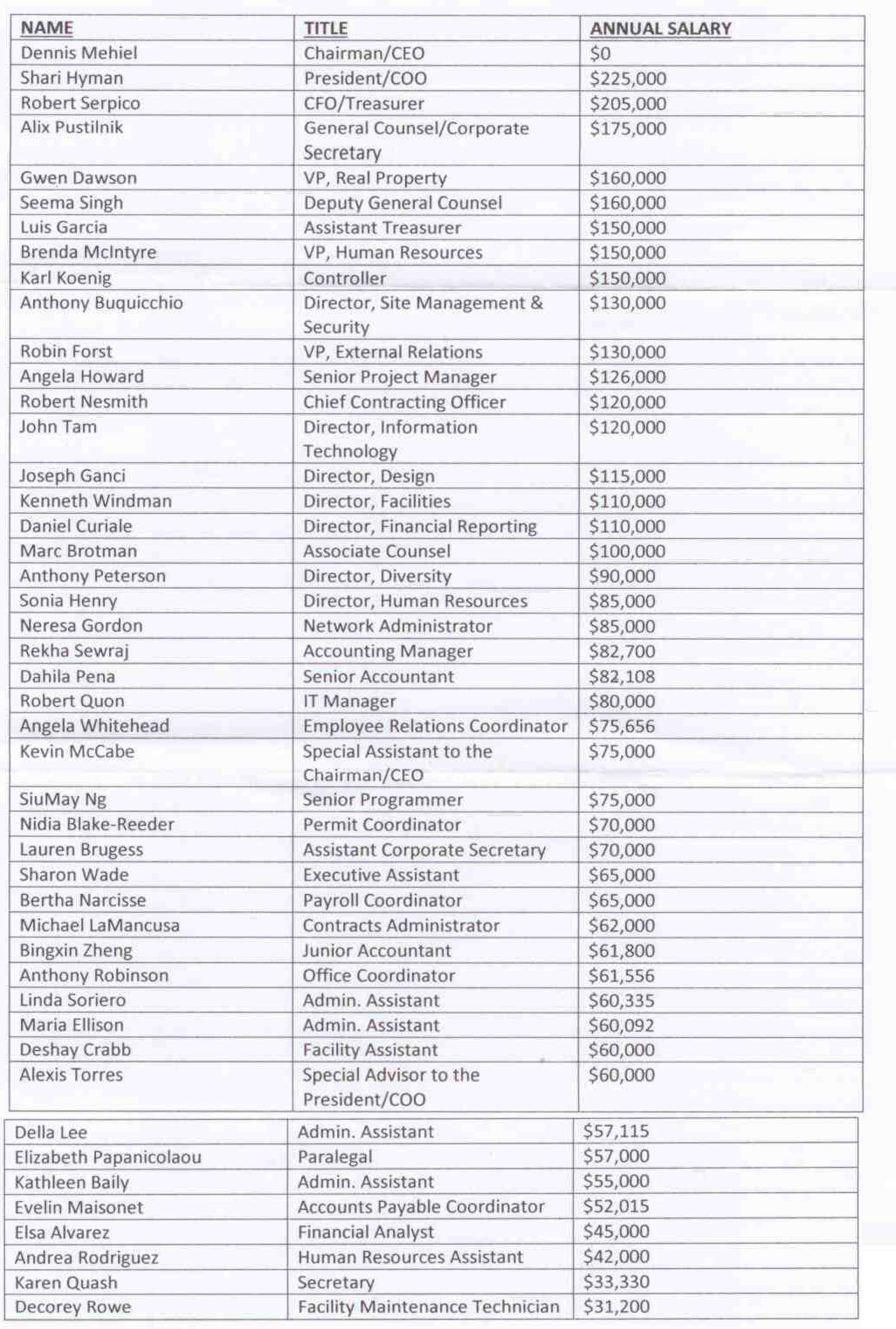 2014 salaries