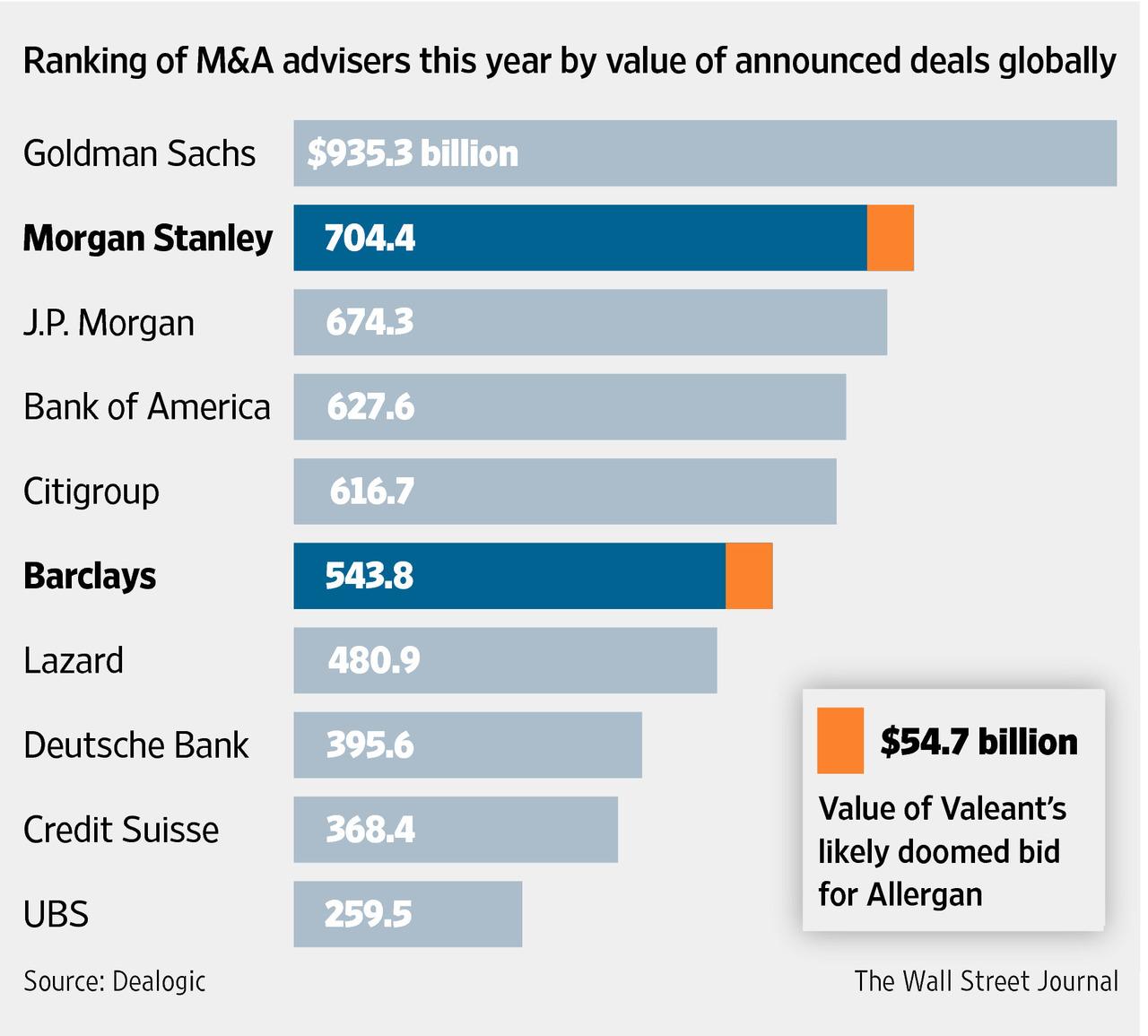 MA chart Goldman